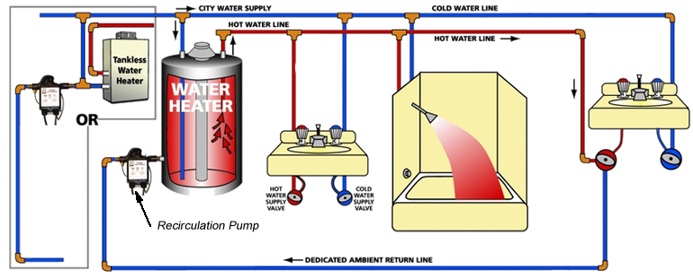 hot water system with return