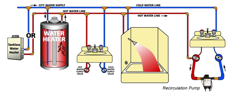standard hot water system