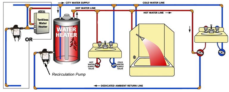 hot water recirculation pumps wiring loom diagram wiring loom diagram